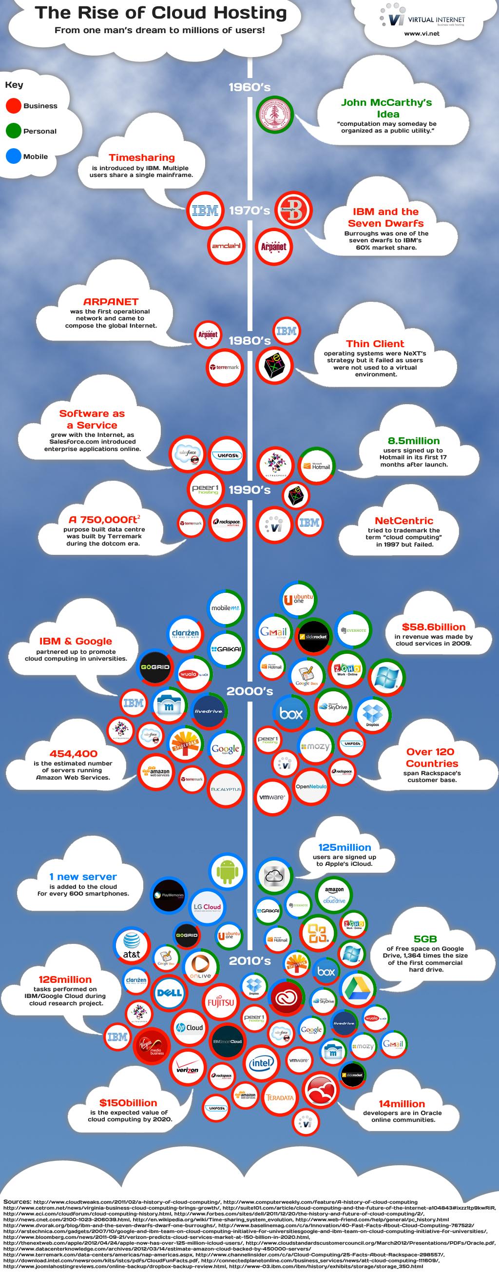 Infografía evolución Cloud Hosting
