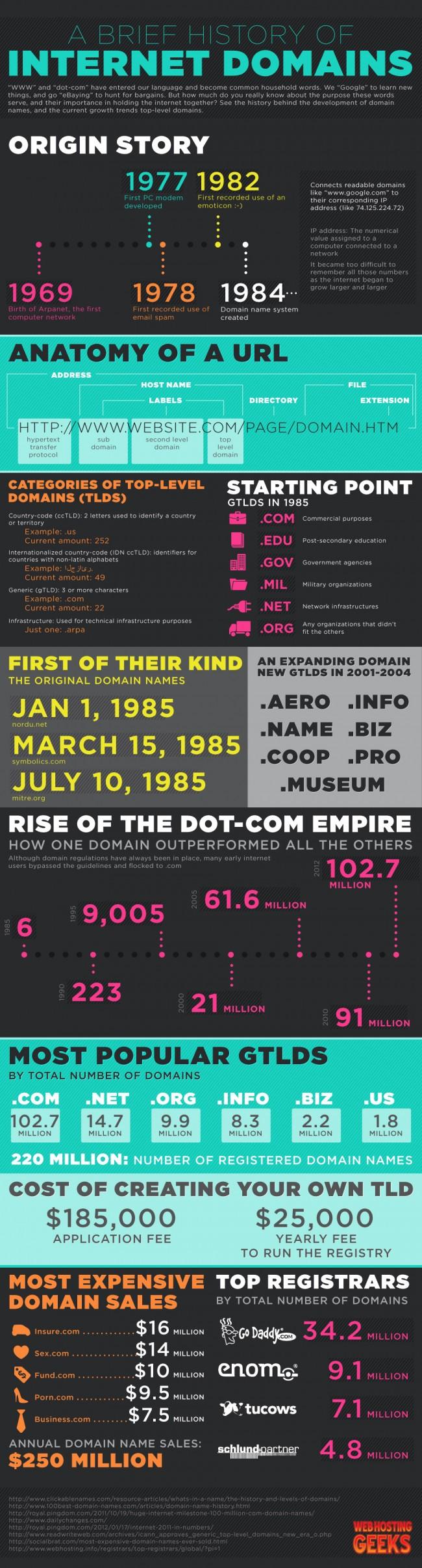 Historia de los Dominios