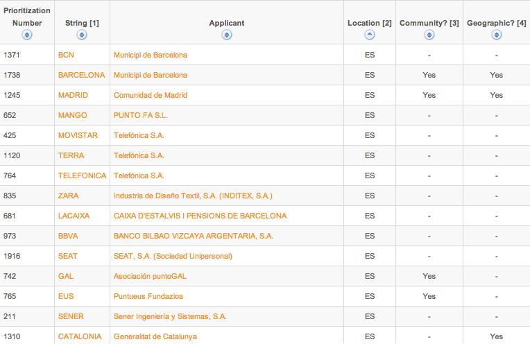 Nuevas extensiones de dominios gTLDS en España