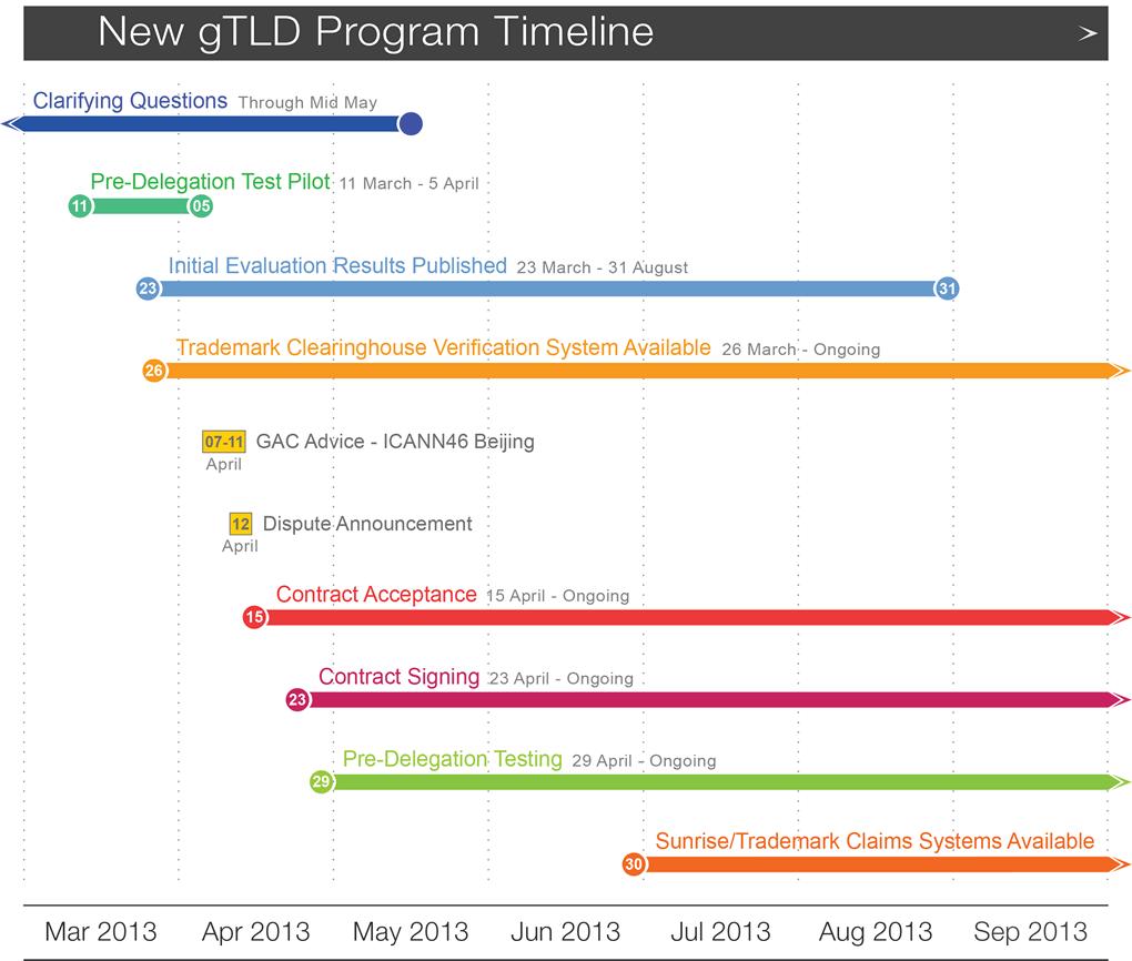 Nuevos dominios gTLDs