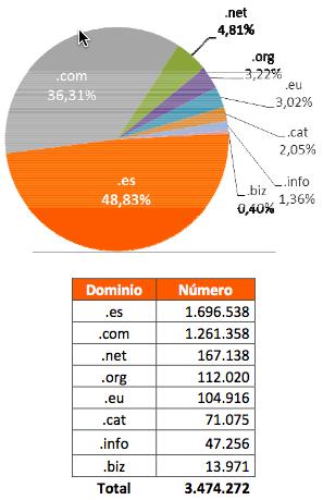 Distribución dominios en España