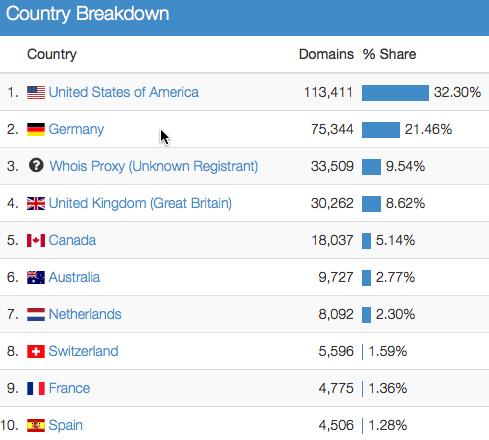 Dominios gtld por países
