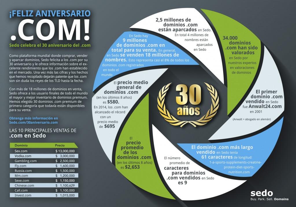 dominio .com cumple 30 años